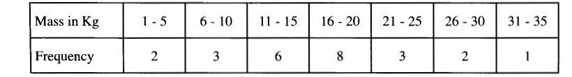 KCSE 2010 MAT P1 Q23