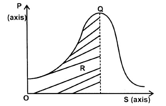 Population Income Curve