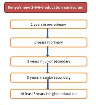 Kenya's New 2-6-6-3 Education Curriculum