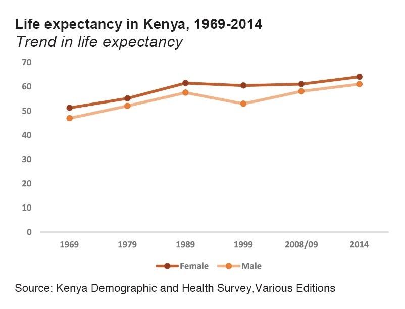Life expectancy of men and women in Kenya