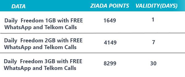 How to Redeem Ziada Points